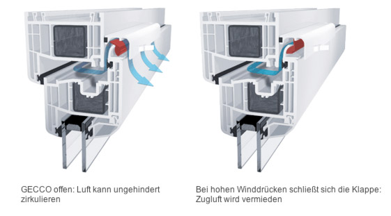Fensterlüftungssystem GECCO3